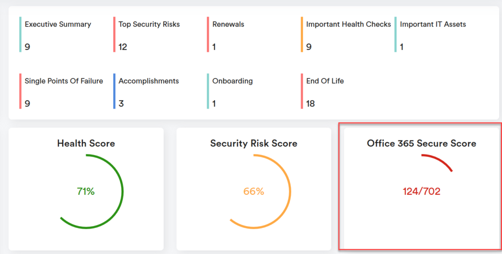 Score overview in the vCIO dashboard.